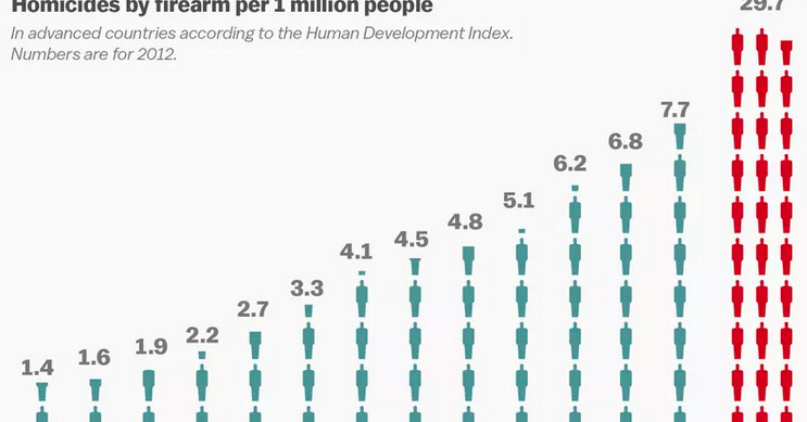 The United States's gun narrate, explained